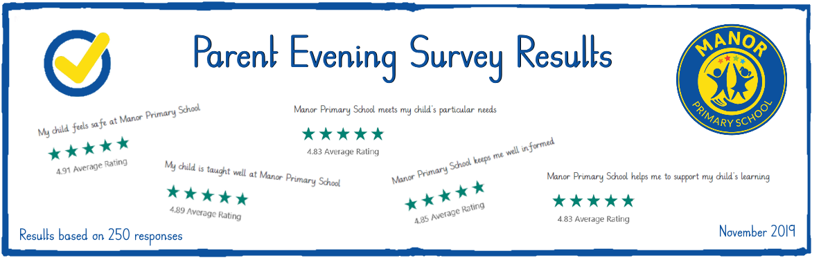 Parent Evening Survey Result 2019